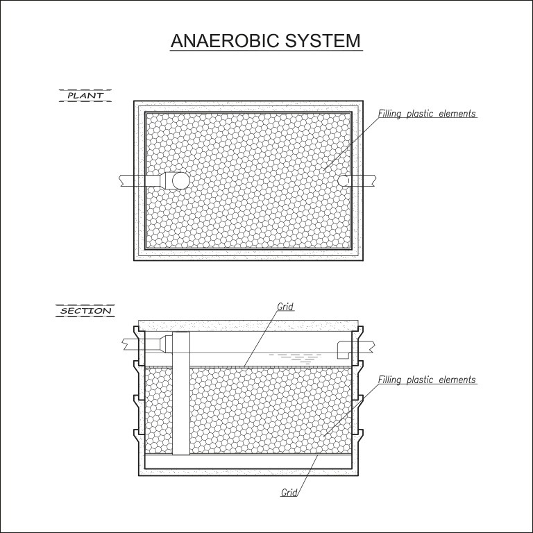 Anaerobic biological filters